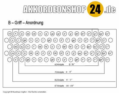 B-Griff_Anordnung_400