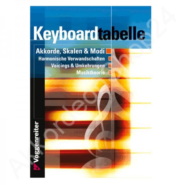 Keyboardtabelle von Bessler/Opgenoorth